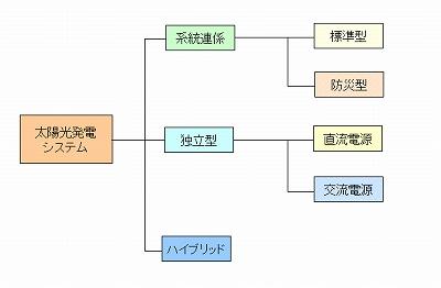 システム分類図