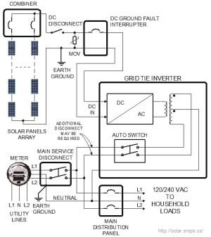 Grid Tie Solar Power System