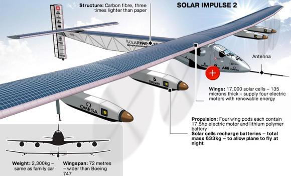 solar impulse 2 infographic