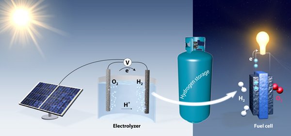 chemical-energy-storage