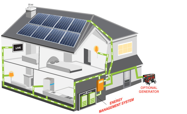 Off-grid solar power2