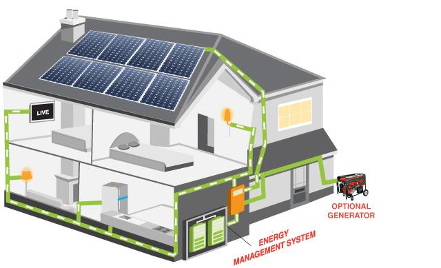 Off-grid solar power2