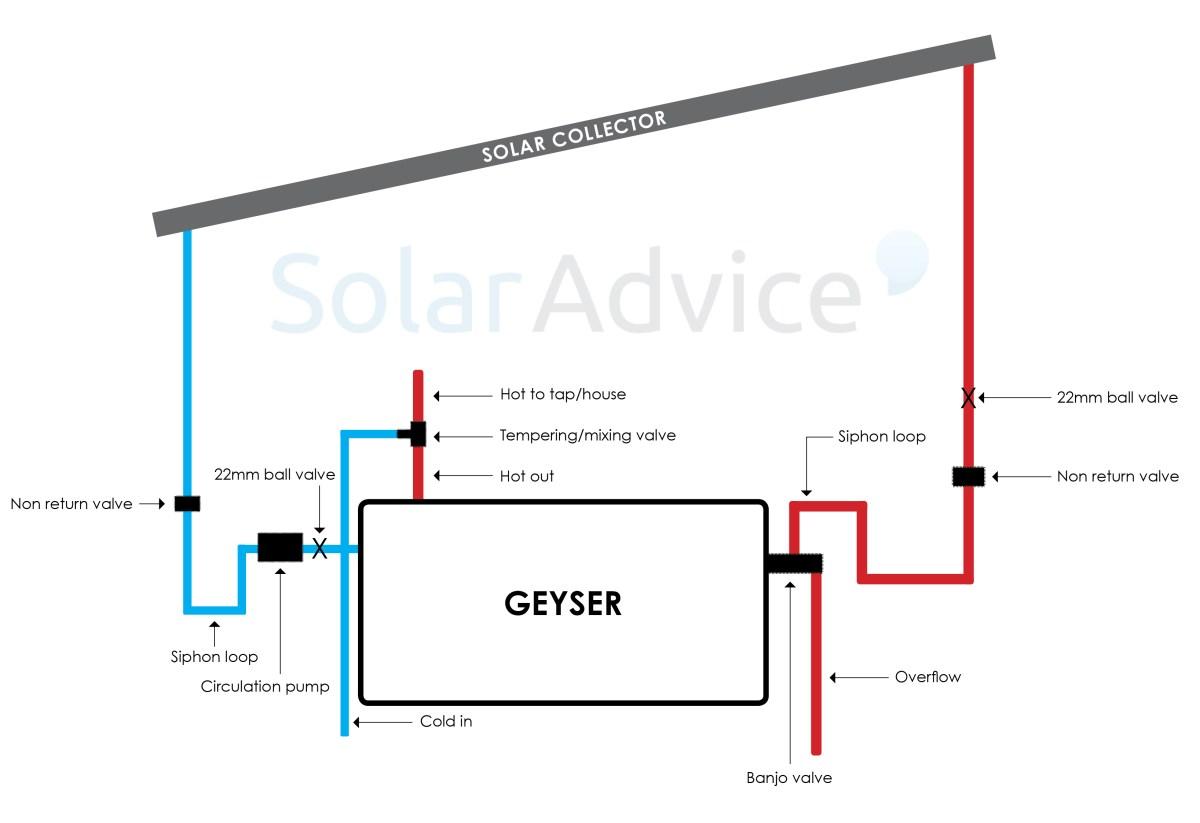 Flat Plate    Geyser    Conversion Kit  SolarAdvice