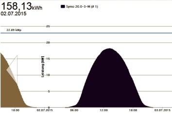 Solarenergieertrag Salzwedel Photovoltaik