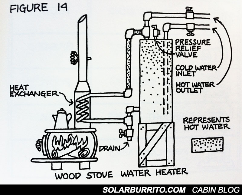 wood stove hot water diagram-web
