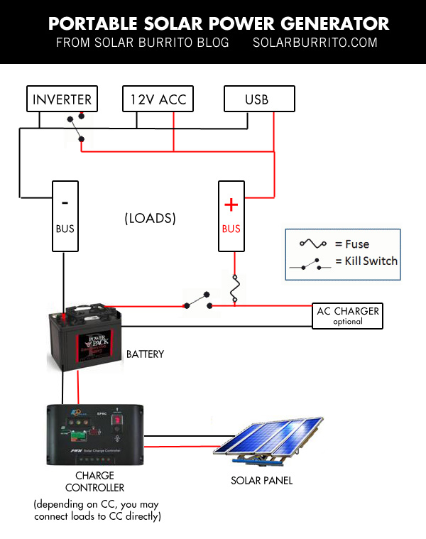 solar battery wiring diagrams build your own solar power generator for under  150 solar burrito  build your own solar power generator
