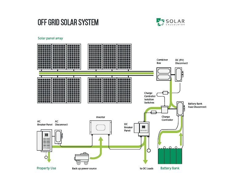 Astounding Home Solar System Design Ideas Best Inspiration Home Wiring  Diagram For Off Grid Solar System The Best Wiring Diagram Permit Design For  A Solar ...