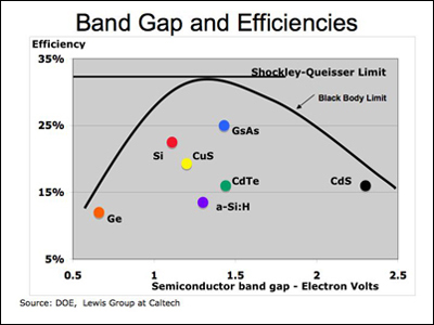Band Gap Efficiency