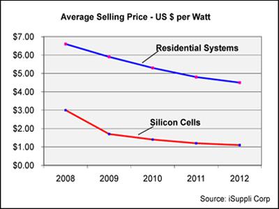 Price per Watt