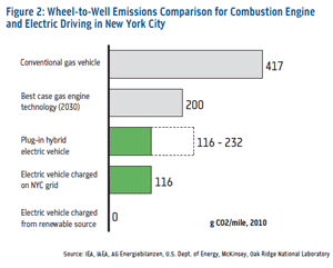 nyc-evs-carbon
