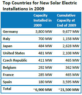 2009-int-solar-numbers