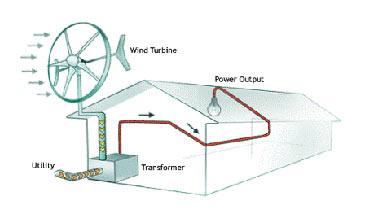 wind-scheme-grid-tied