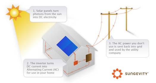 sungevity-solar-works