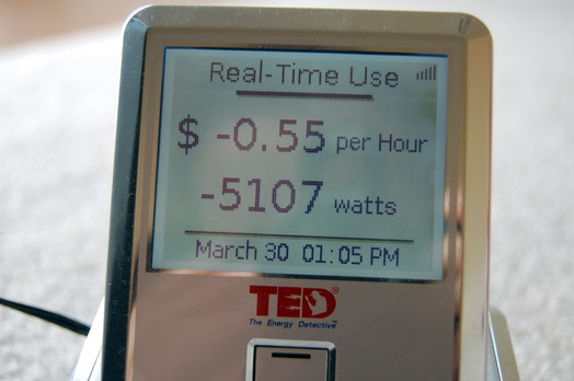 ted-record-solar-wattage