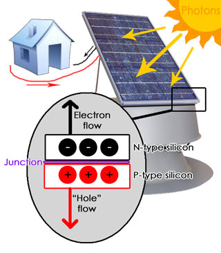 solar-how-it-works