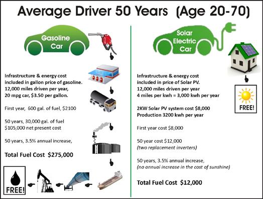 solarev-vs-gas-costs2
