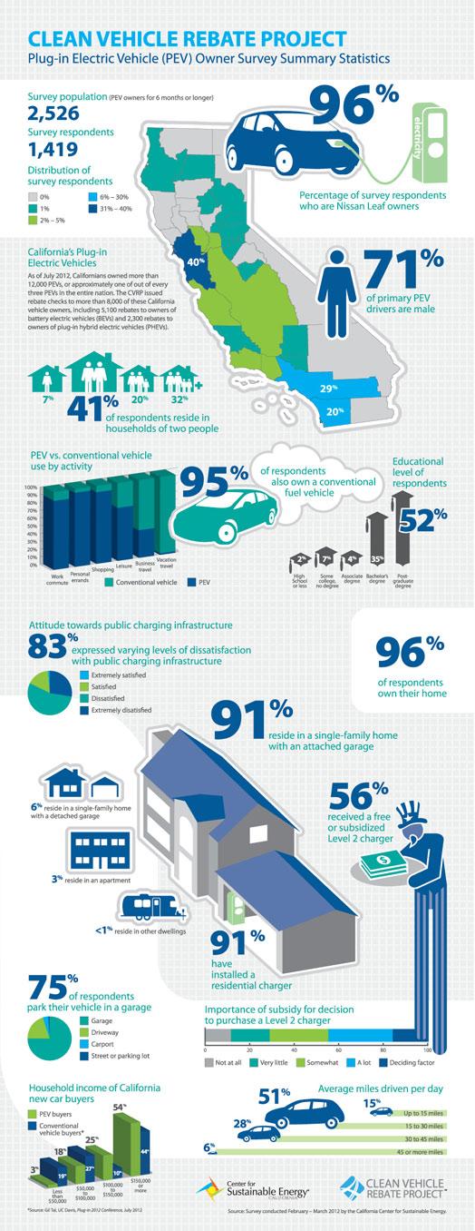 EV-study-infographic