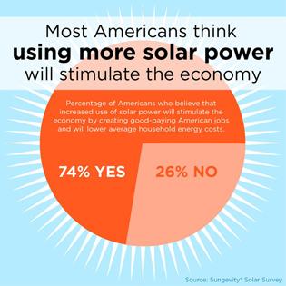 solar-stimulate-economy