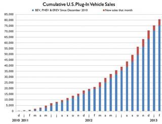 EV-sales