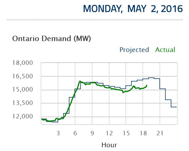 Ontario Power Production