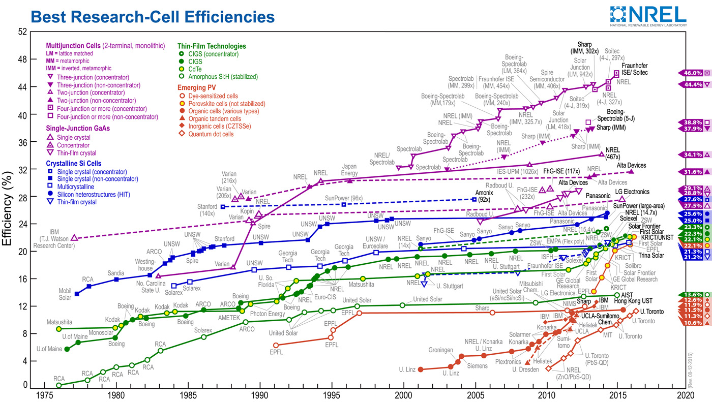 How efficient are solar panels