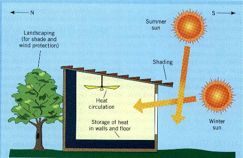 Passive solar energy diagram