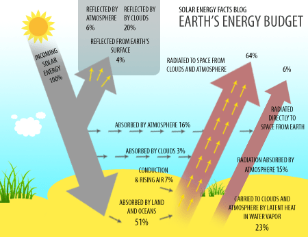 Solar Energy Diagram Complete Diagrams On Solar Energy Facts