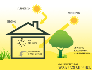 Passive Solar Energy | Solar Energy Facts