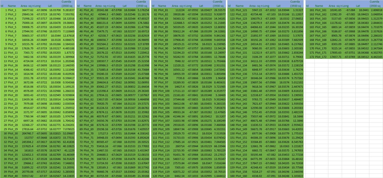 172 Plots with area in Cuerda