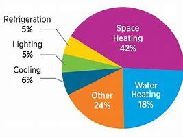 Energy use home