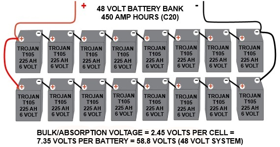 Setting the bulk voltage for a 48 volt battery bank made with Trojan T105s.