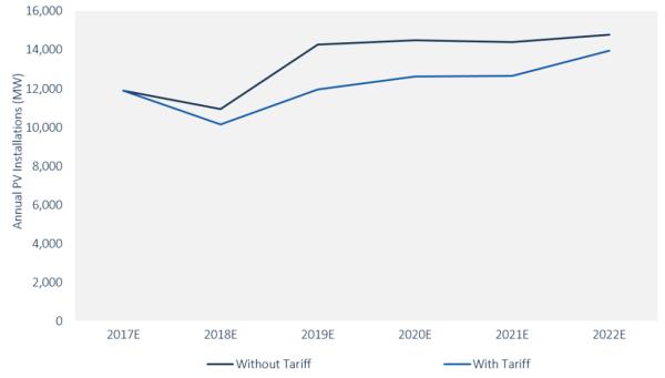 GTM Research Predicts Tariff Impact On U.S. Solar ...