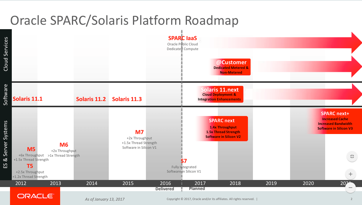 oracle-sparc-solaris-roadmap