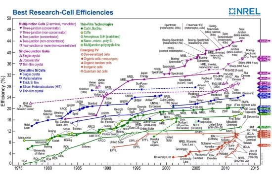 solar cell efficiency records
