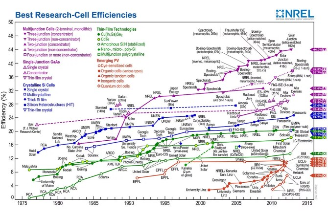 solar cell efficiency records