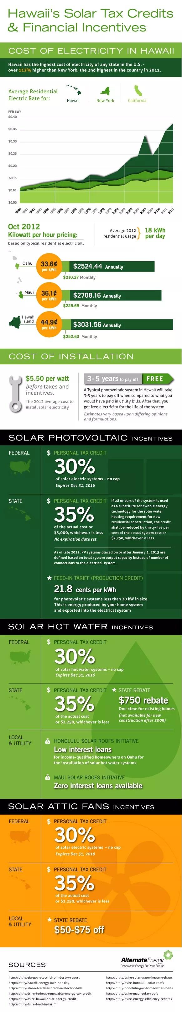 hawaii-solar-infographic