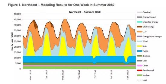 renewable energy electricity potential