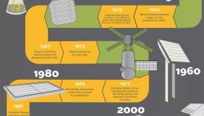 solar energy history