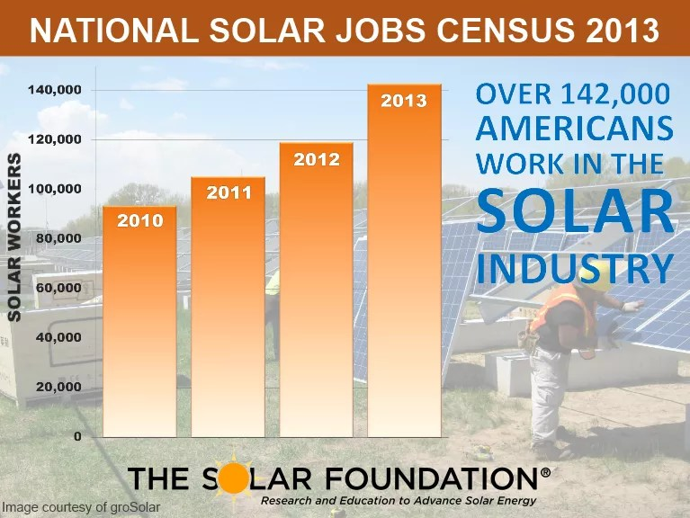 Renewable Energy US Solar Industry Jobs Census