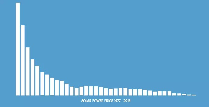 Solar Power Price