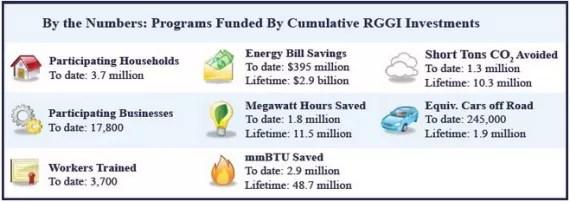 RGGI benefits