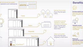 ABB distributed power systems