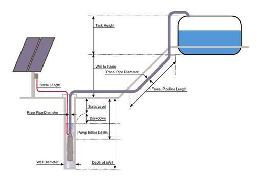 Solar Water Pump alur