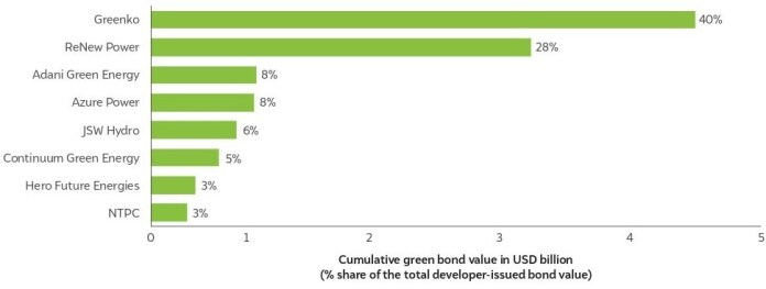 Indian RE Developers Raised Over INR 26,300 Crore Through Green Bonds