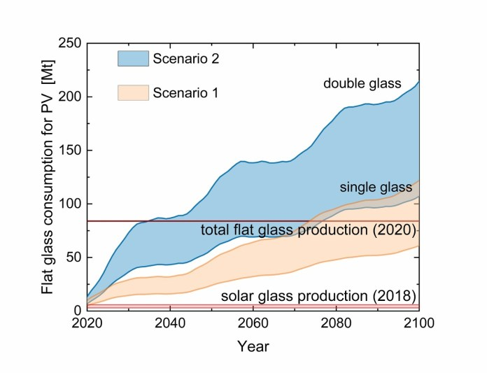 Cost-Efficient Climate Change Mitigation Requires Installing 20-80 TWp PV By 2050 – Report
