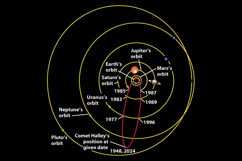 Halley S Comet Orbit Around The Sun Short Period Comet