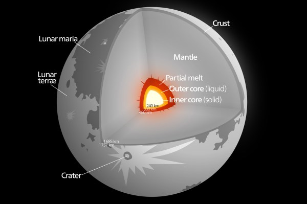 Moon – Earth's satellite, structure, geography, exploration