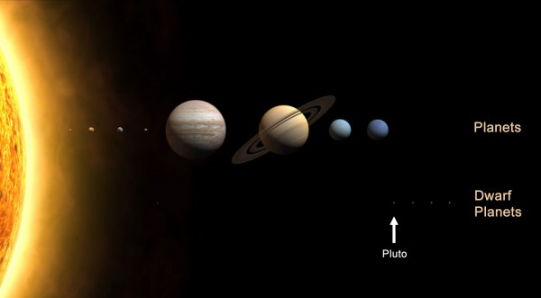 Pluto – originally 9th planet, dwarf planet in Kuiper Belt ...