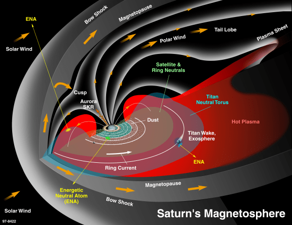 Magnetosphere Science NASA Solar System Exploration