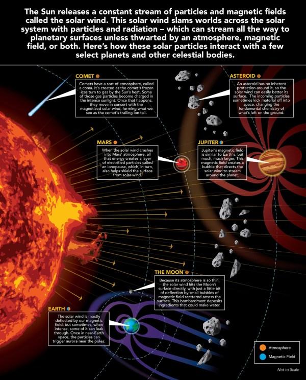 In Depth | Sun – NASA Solar System Exploration